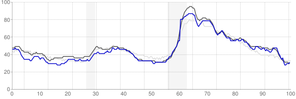 Montgomery, Alabama monthly unemployment rate chart